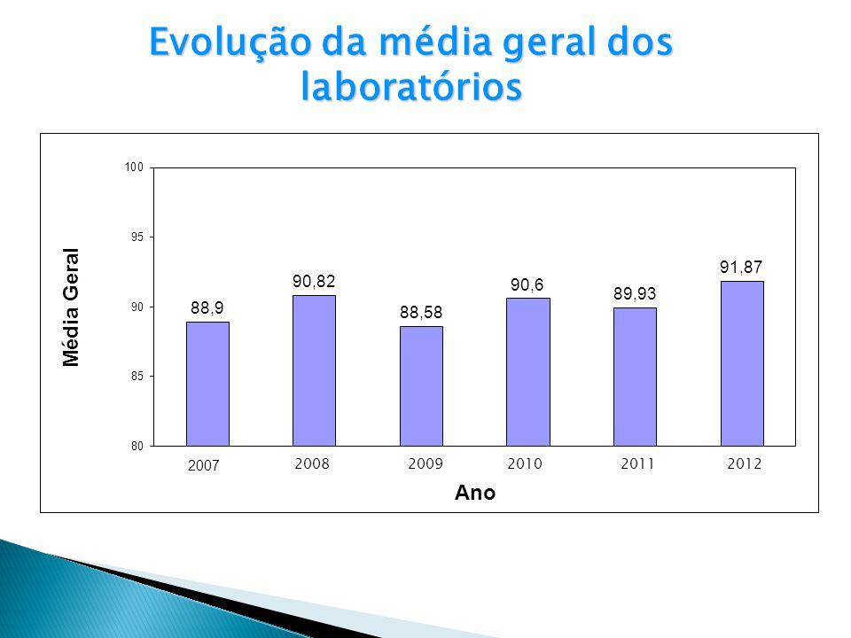 Evolução da média geral dos laboratórios