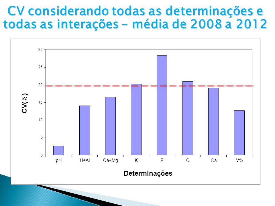 CV considerando todas as determinações e todas as interações – média de 2008 a 2012