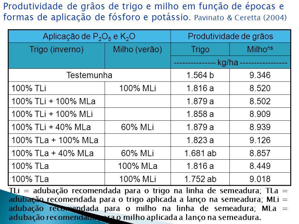 Produtividade de grãos de trigo e milho em função de épocas e formas de aplicação de fósforo e potássio. Pavinato & Ceretta (2004)