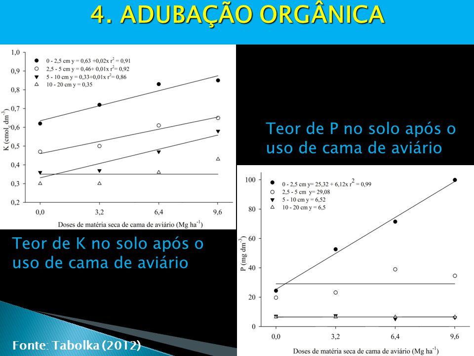 4. ADUBAÇÃO ORGÂNICA Teor de P no solo após o uso de cama de aviário