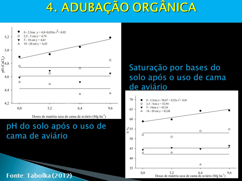 4. ADUBAÇÃO ORGÂNICA Saturação por bases do solo após o uso de cama de aviário. pH do solo após o uso de cama de aviário.