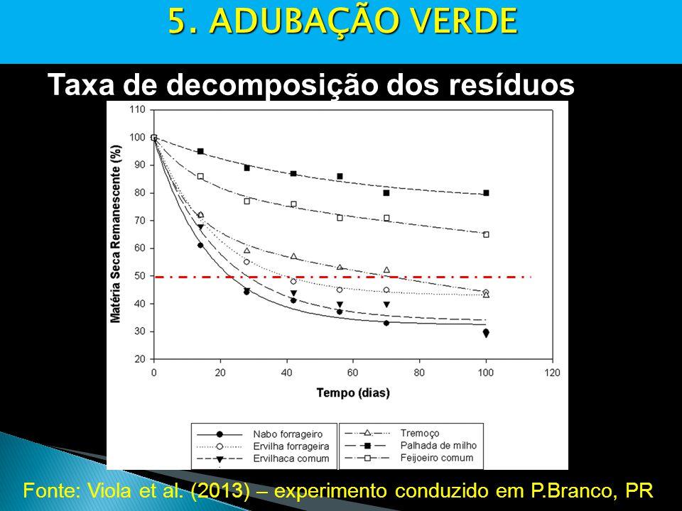 5. ADUBAÇÃO VERDE Taxa de decomposição dos resíduos