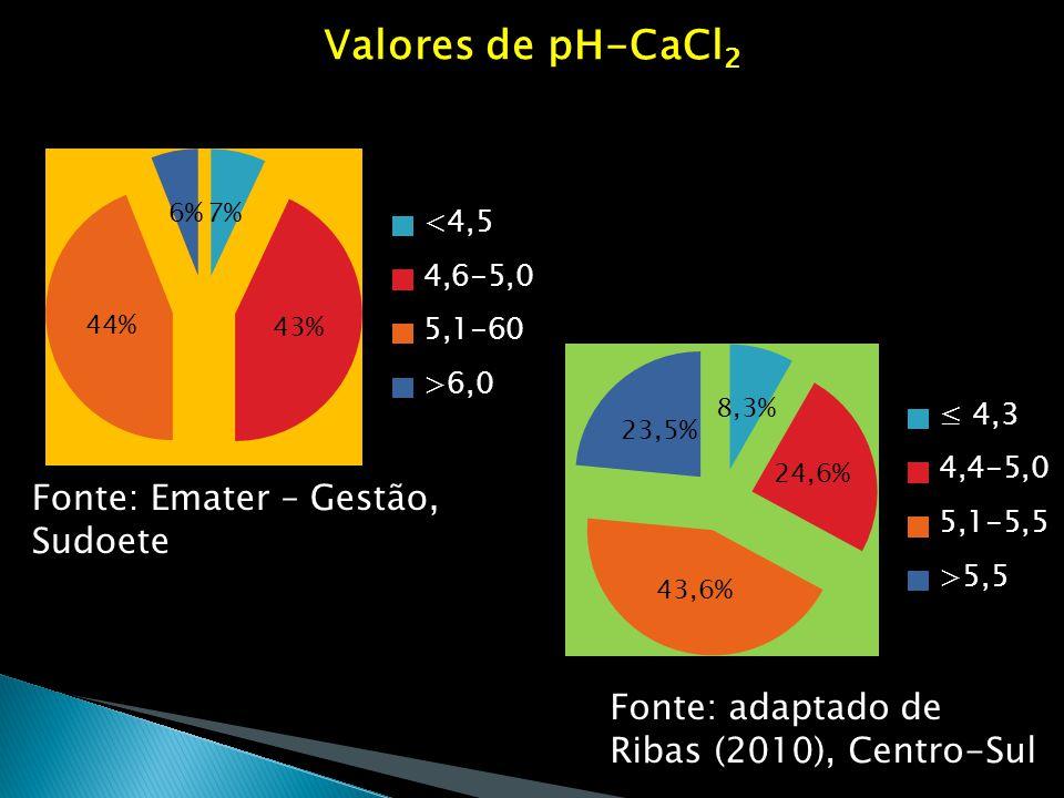 Valores de pH-CaCl2 Fonte: Emater – Gestão, Sudoete