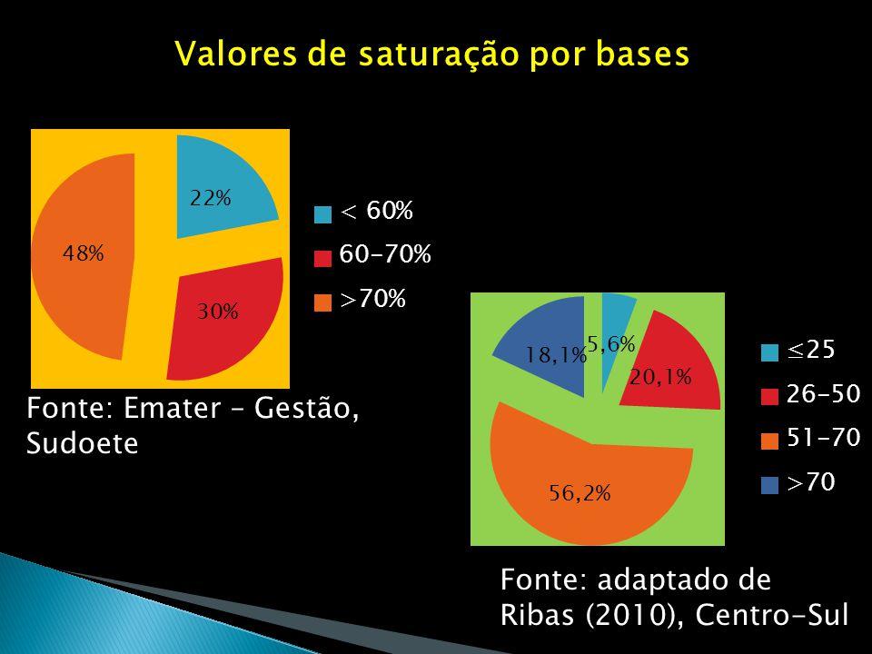 Valores de saturação por bases