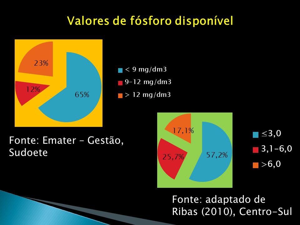 Valores de fósforo disponível
