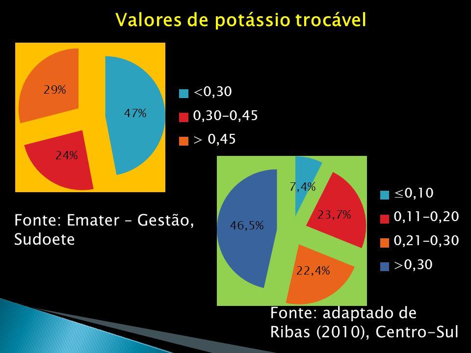 Valores de potássio trocável