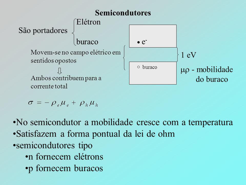 No semicondutor a mobilidade cresce com a temperatura