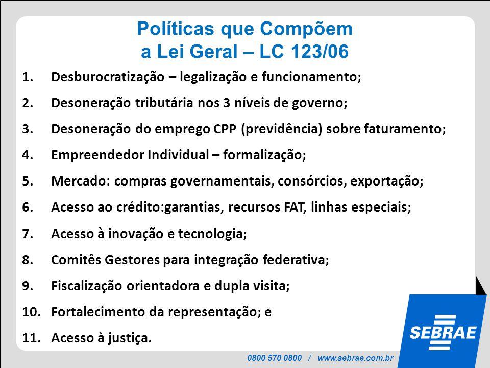Políticas que Compõem a Lei Geral – LC 123/06