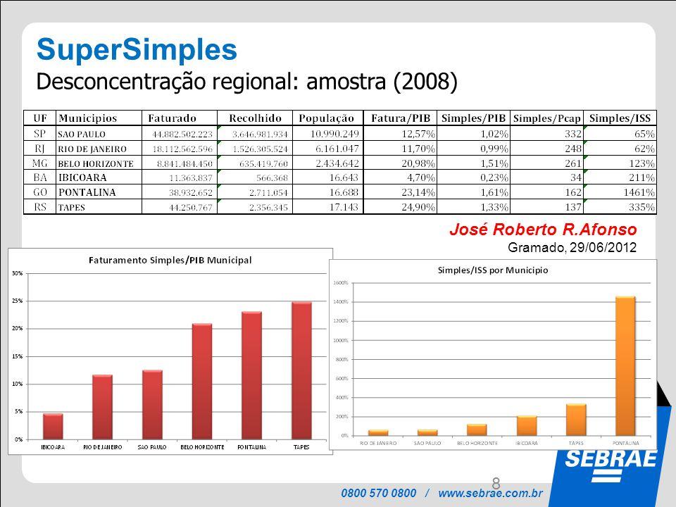 SuperSimples Desconcentração regional: amostra (2008)