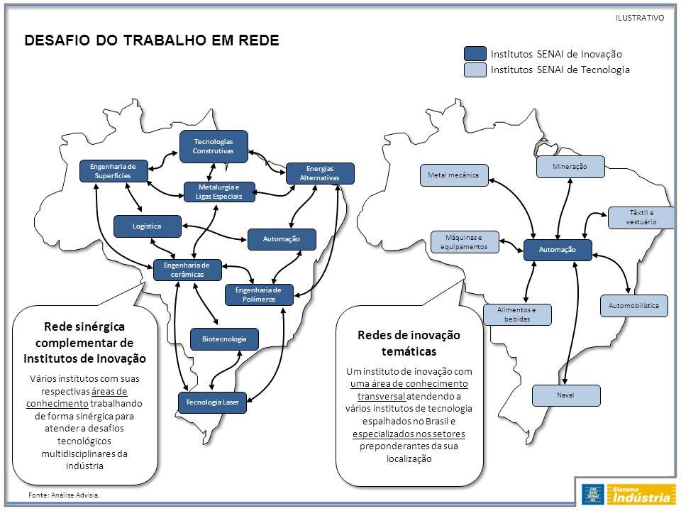 DESAFIO DO TRABALHO EM REDE