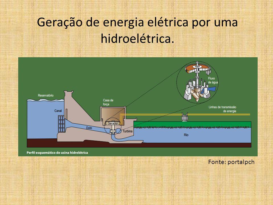 Geração de energia elétrica por uma hidroelétrica.