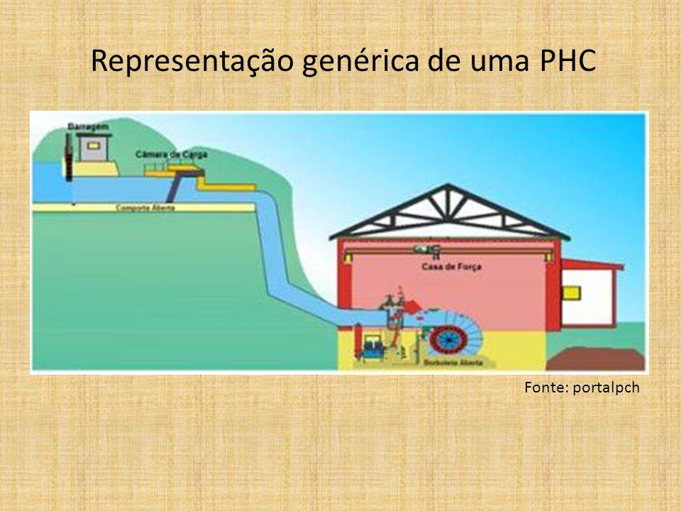 Representação genérica de uma PHC