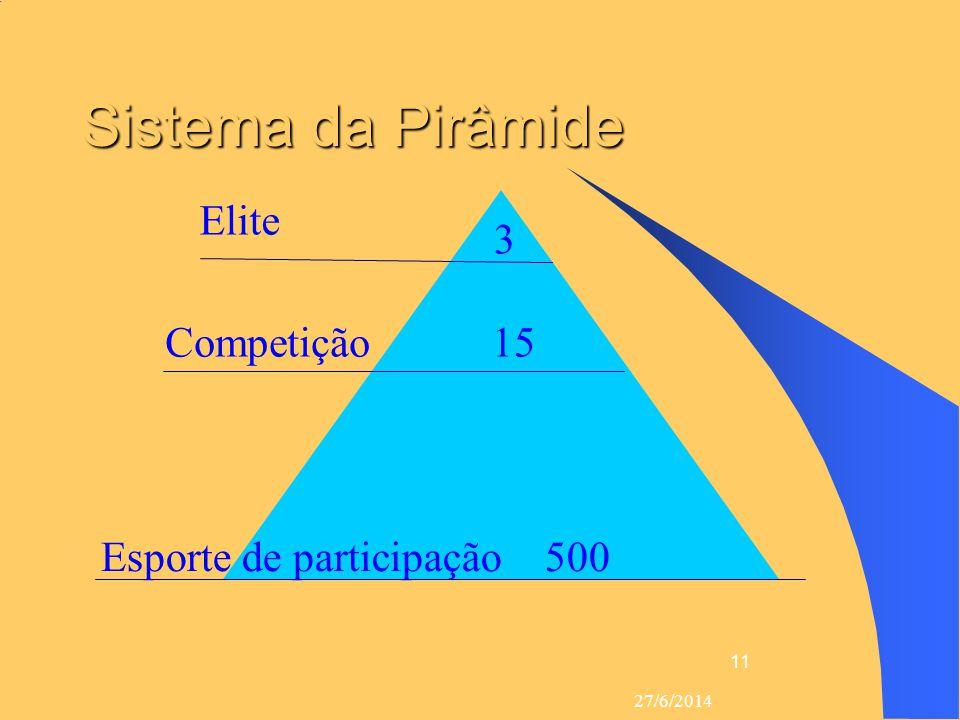 Sistema da Pirâmide Elite 3 3 Competição 15