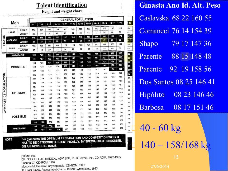 40 - 60 kg 140 – 158/168 kg Ginasta Ano Id. Alt. Peso