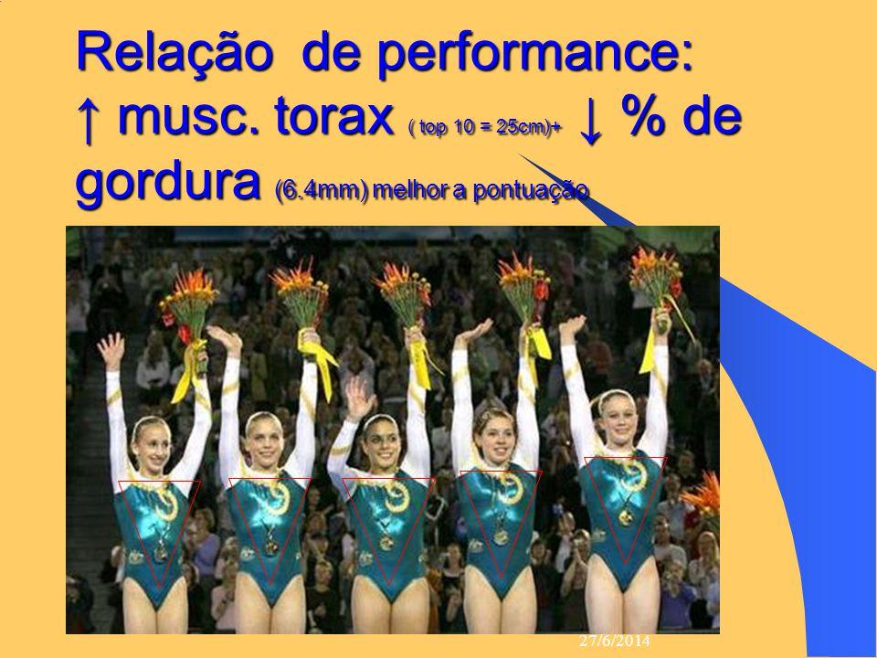 Relação de performance: ↑ musc