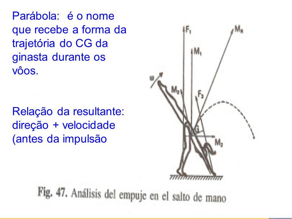 Relação da resultante: direção + velocidade (antes da impulsão