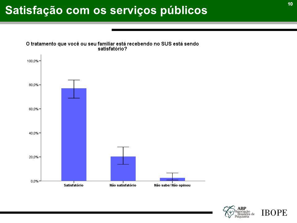 Satisfação com os serviços públicos