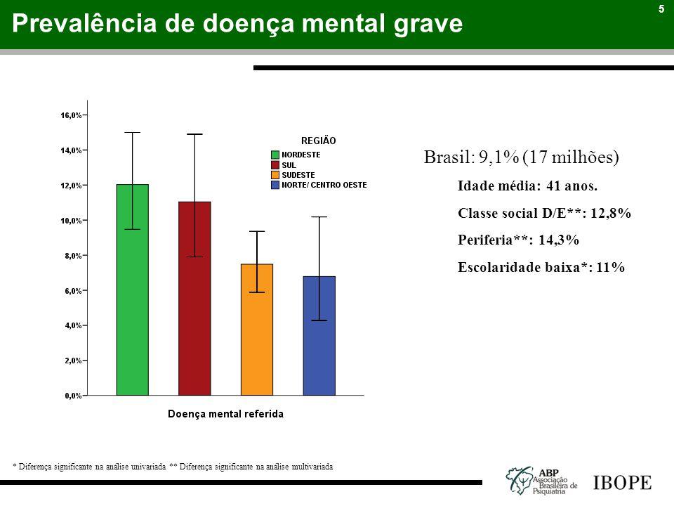 Prevalência de doença mental grave