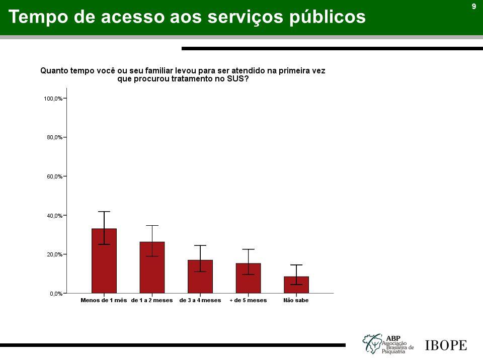 Tempo de acesso aos serviços públicos