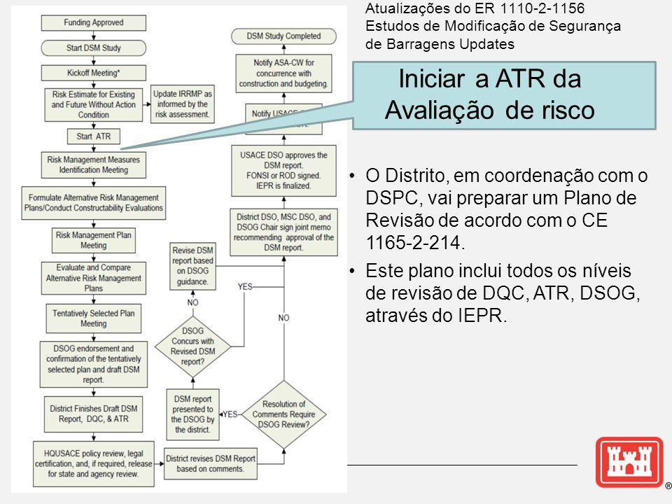 Iniciar a ATR da Avaliação de risco
