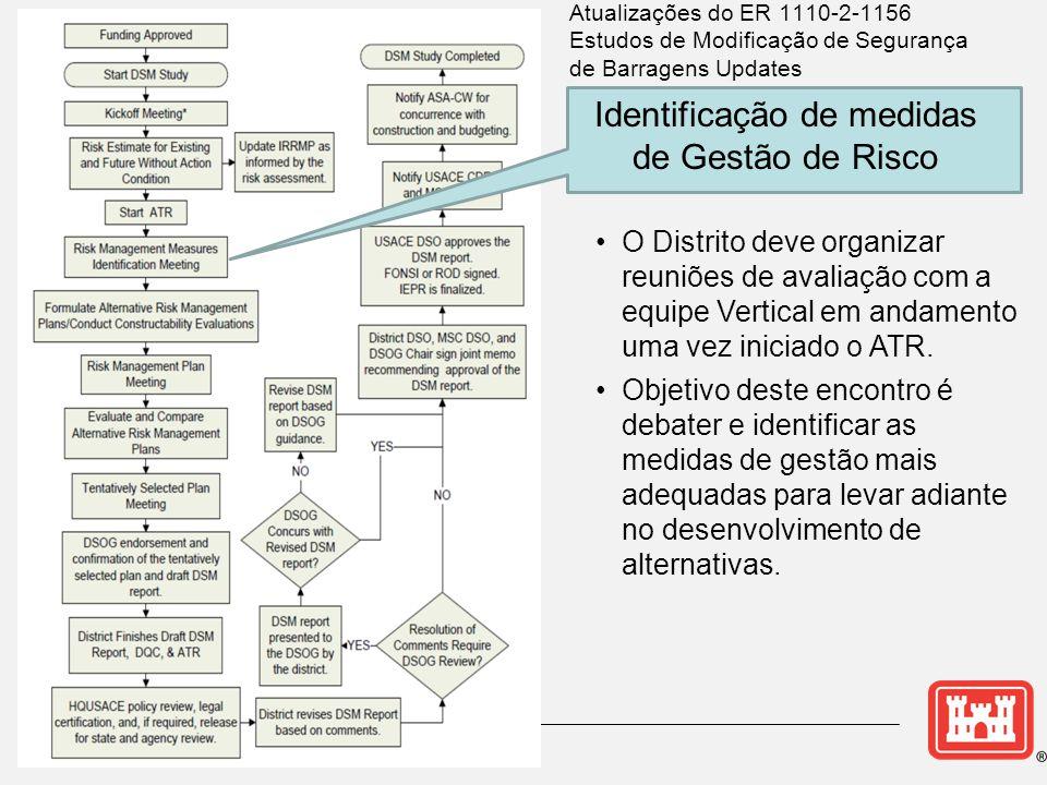 Identificação de medidas de Gestão de Risco