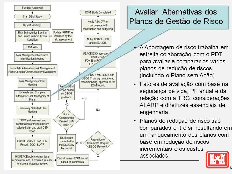 Avaliar Alternativas dos Planos de Gestão de Risco
