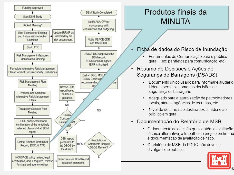 Produtos finais da MINUTA Ficha de dados do Risco de Inundação