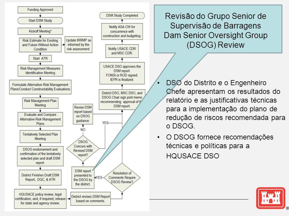 Revisão do Grupo Senior de Supervisão de Barragens