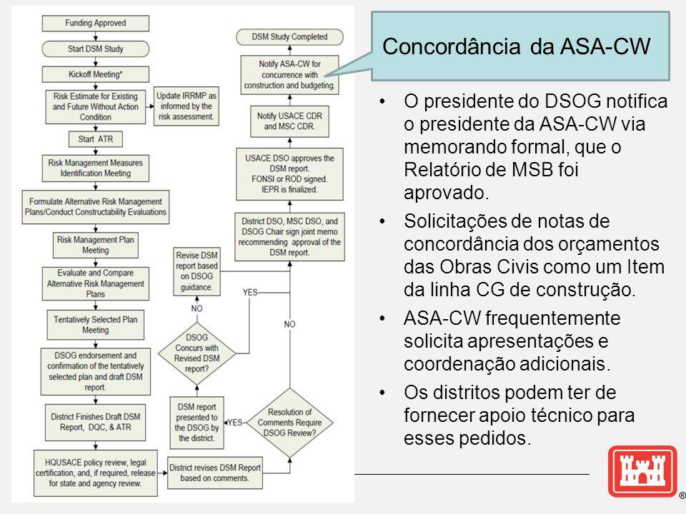 Concordância da ASA-CW