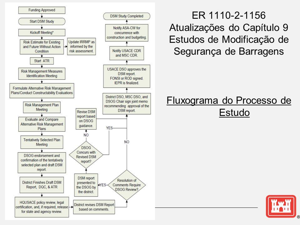 Fluxograma do Processo de Estudo
