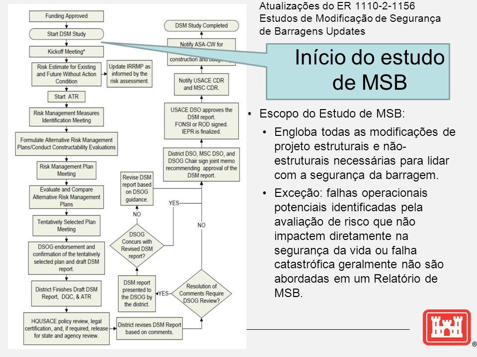 Início do estudo de MSB Escopo do Estudo de MSB: