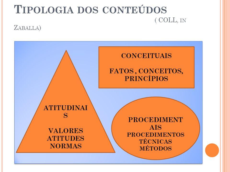 Tipologia dos conteúdos ( COLL, in Zaballa)