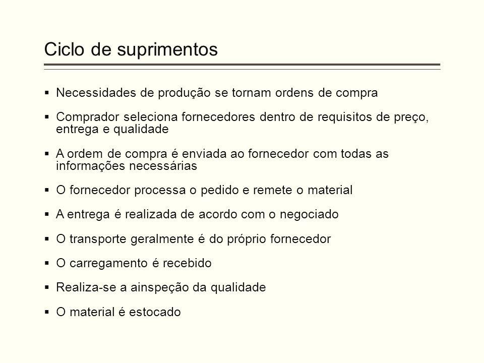 Ciclo de suprimentos Necessidades de produção se tornam ordens de compra.