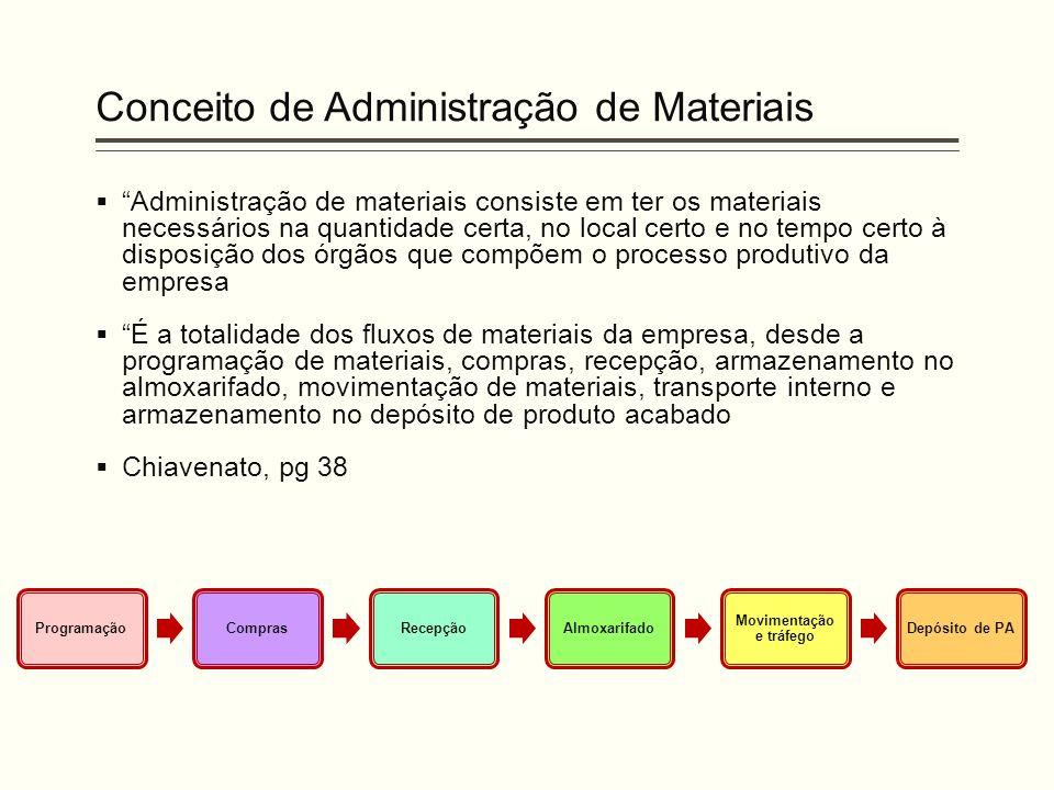Conceito de Administração de Materiais