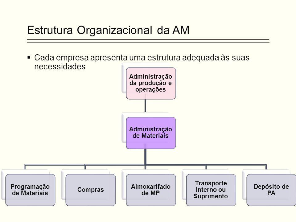 Estrutura Organizacional da AM