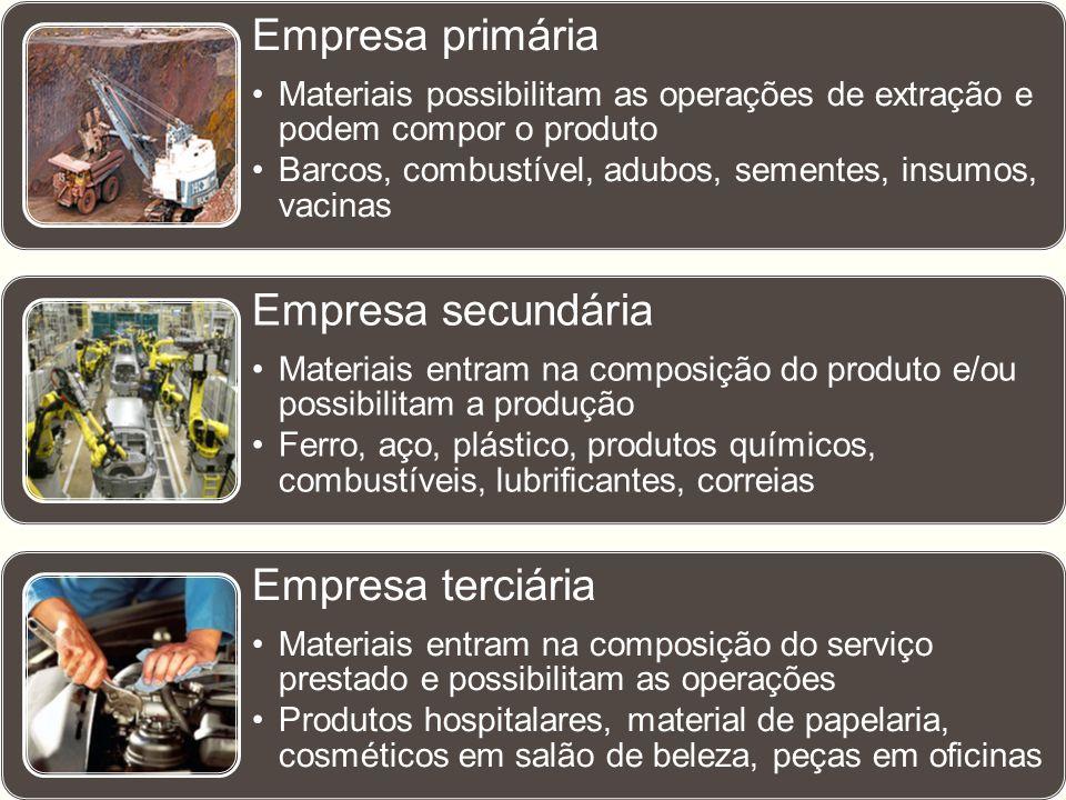 Empresa primária Empresa secundária Empresa terciária