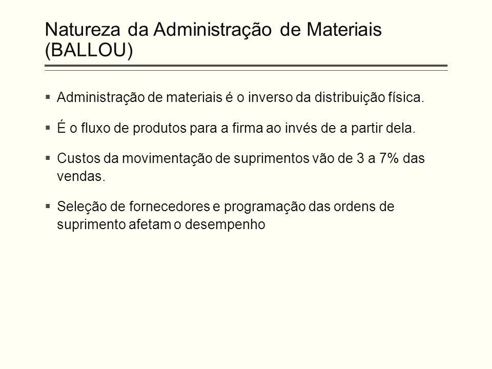 Natureza da Administração de Materiais (BALLOU)