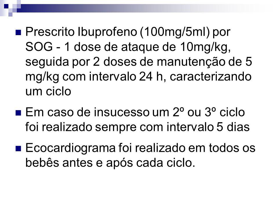 Prescrito Ibuprofeno (100mg/5ml) por SOG - 1 dose de ataque de 10mg/kg, seguida por 2 doses de manutenção de 5 mg/kg com intervalo 24 h, caracterizando um ciclo