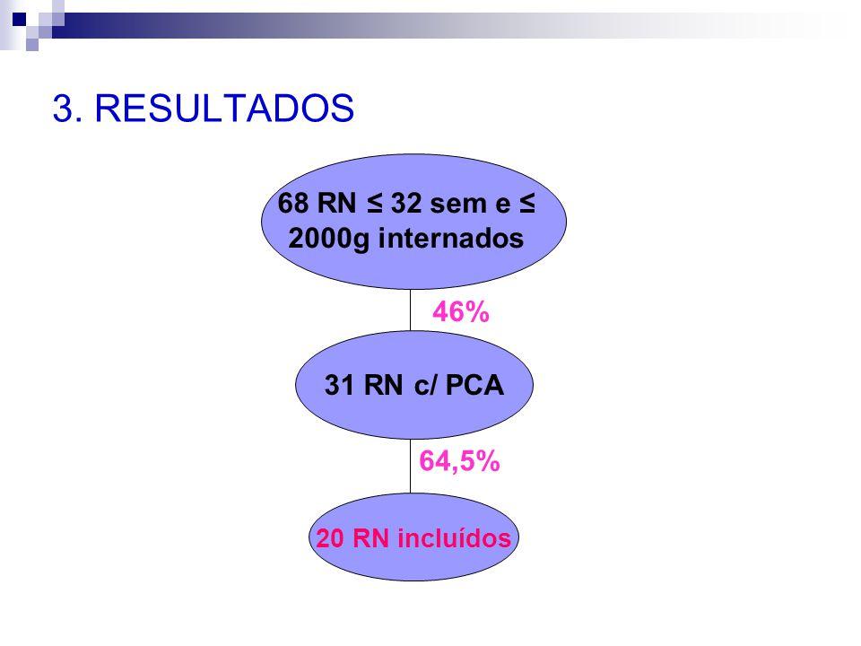 3. RESULTADOS 68 RN ≤ 32 sem e ≤ 2000g internados 46% 31 RN c/ PCA