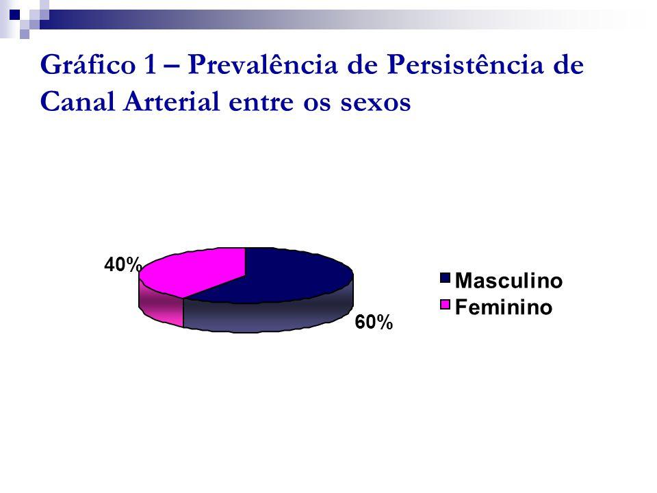 Gráfico 1 – Prevalência de Persistência de Canal Arterial entre os sexos