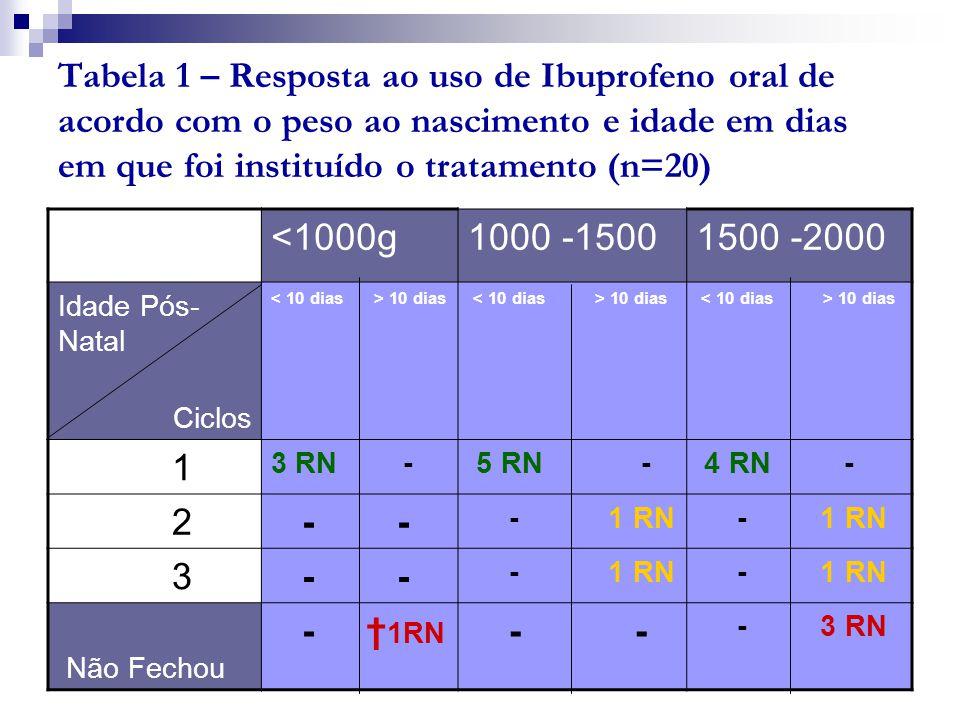 Tabela 1 – Resposta ao uso de Ibuprofeno oral de acordo com o peso ao nascimento e idade em dias em que foi instituído o tratamento (n=20)