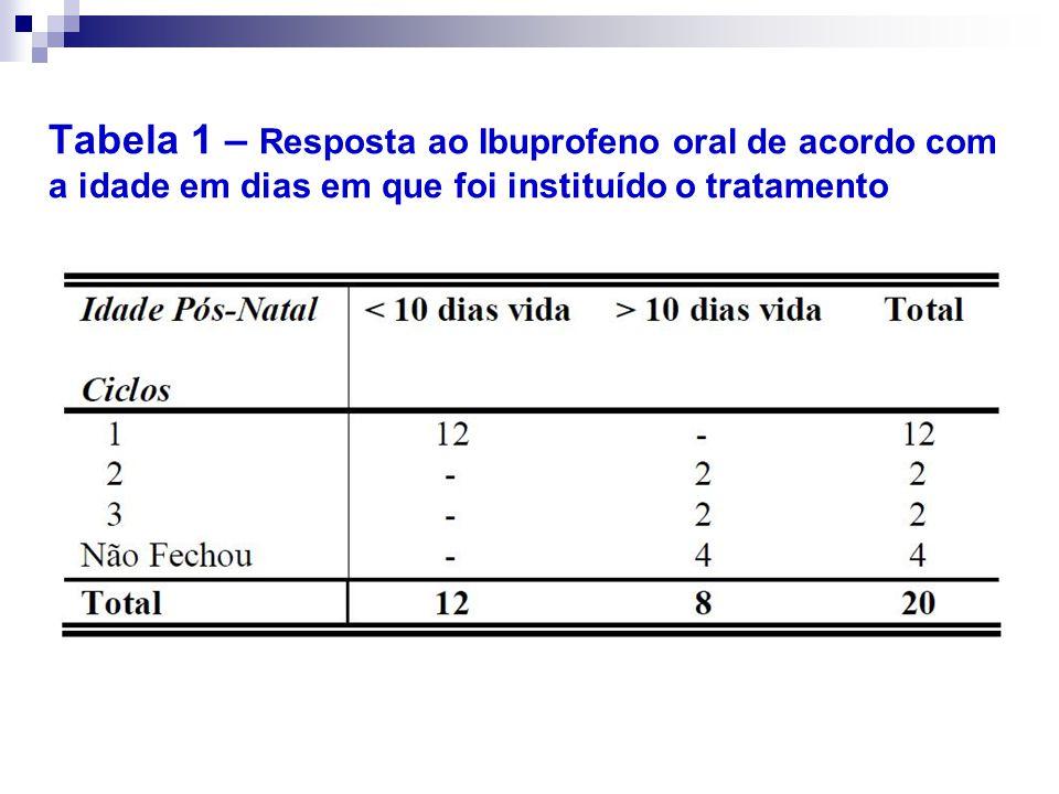 Tabela 1 – Resposta ao Ibuprofeno oral de acordo com a idade em dias em que foi instituído o tratamento