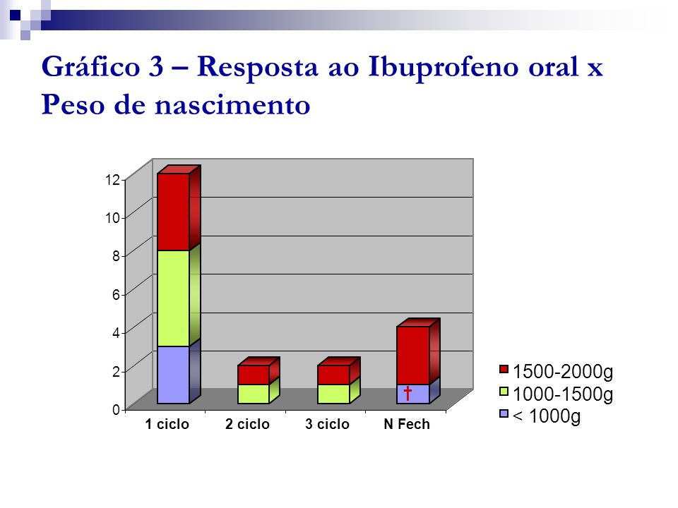 Gráfico 3 – Resposta ao Ibuprofeno oral x Peso de nascimento
