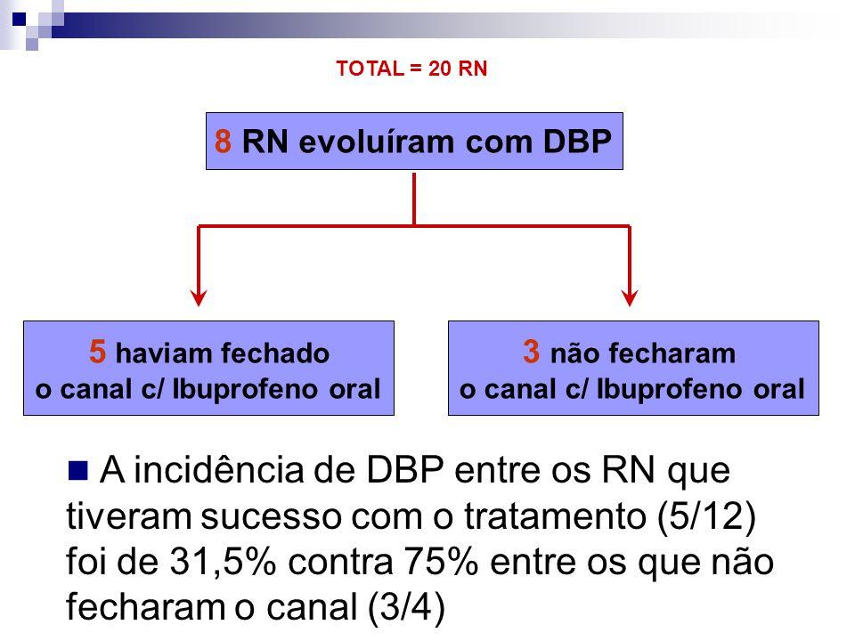 o canal c/ Ibuprofeno oral o canal c/ Ibuprofeno oral