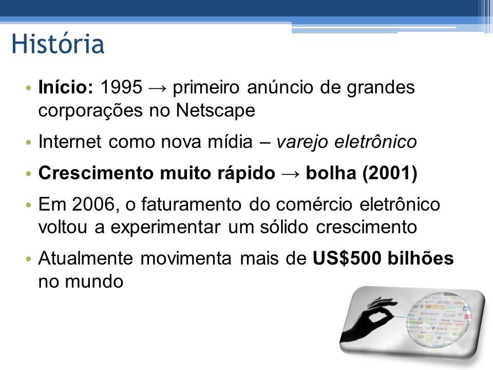 História Início: 1995 → primeiro anúncio de grandes corporações no Netscape. Internet como nova mídia – varejo eletrônico.