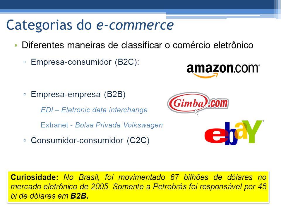 Categorias do e-commerce