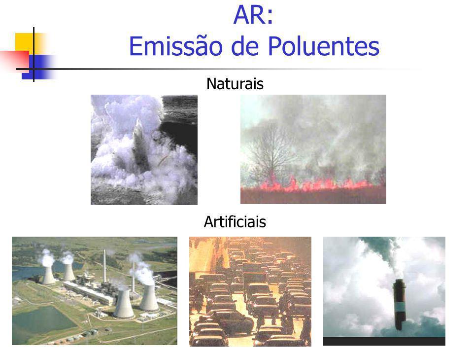 AR: Emissão de Poluentes