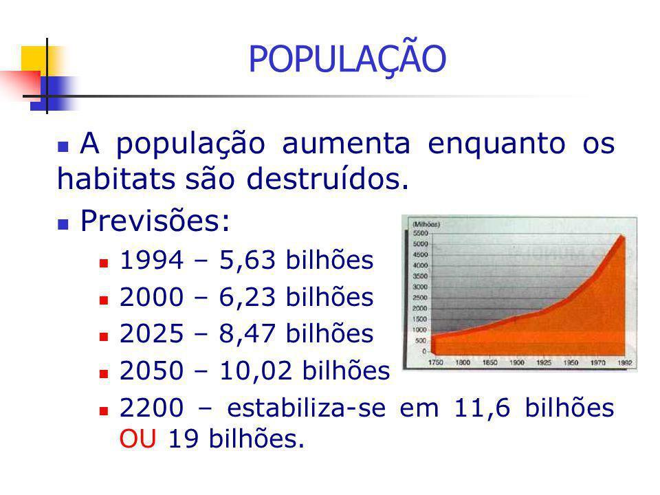POPULAÇÃO A população aumenta enquanto os habitats são destruídos.