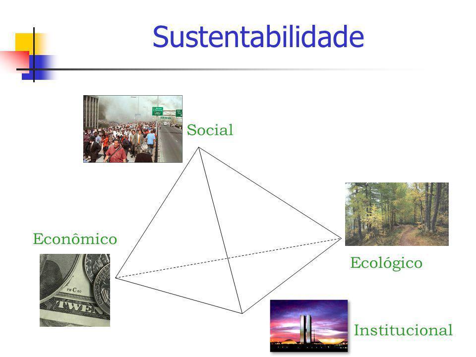 Sustentabilidade Social Econômico Ecológico Institucional