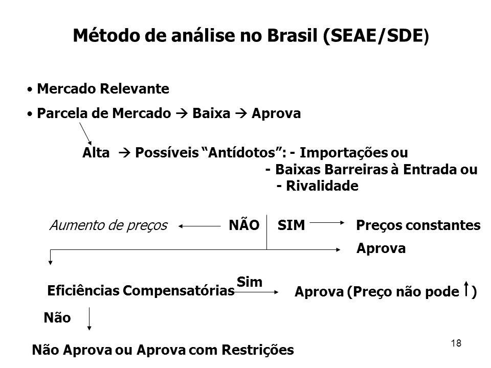 Método de análise no Brasil (SEAE/SDE)